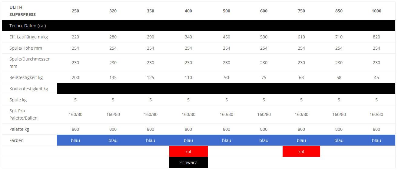 Technische Daten ULITH Superpress 250 - 1000