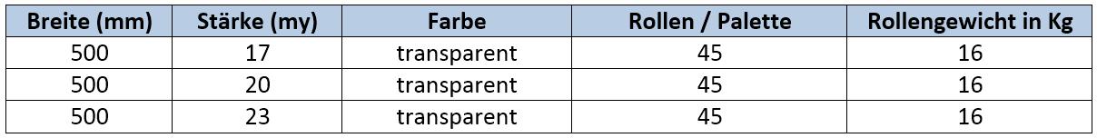 Medium (200%) Stretch-Folie – Höhere Dehnung und noch reißfester
